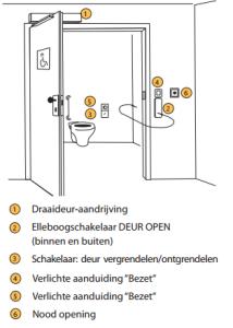 Mindervalide toilet overzicht tekening oplossing deurautomaat automatische deur OTD gilgen Importeur